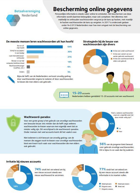 Afbeelding infographic online persoonsgegevens