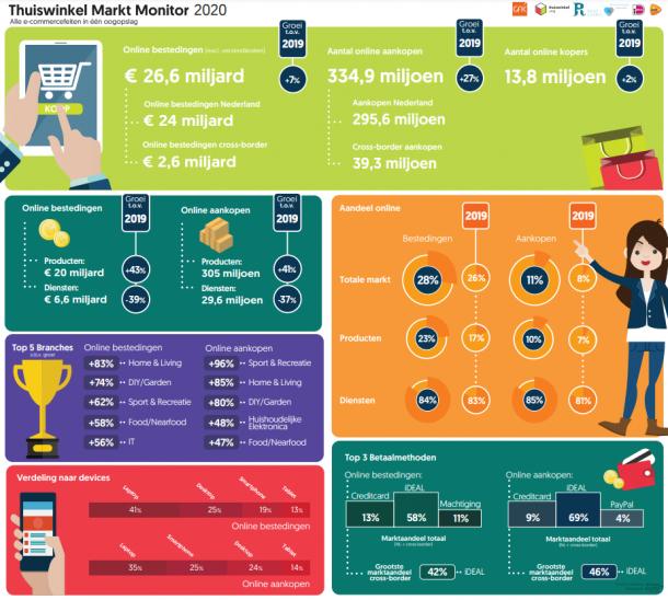 Nederlanders deden ruim kwart meer online aankopen in 2020