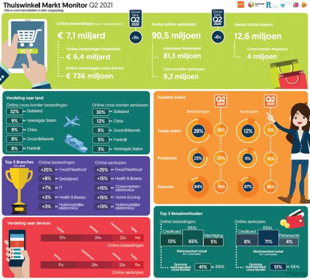 Mijlpaal: meer dan de helft van online shoppers koopt met smartphone