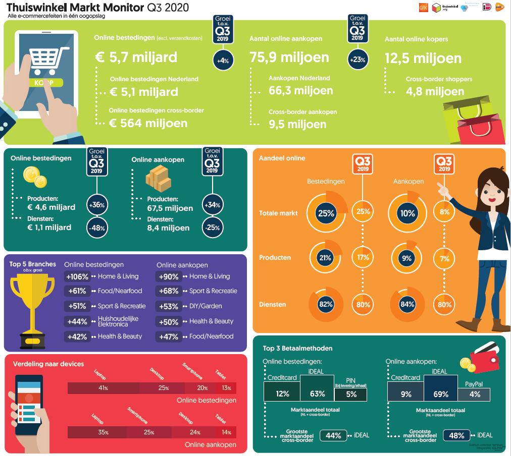 Online consumenten-bestedingen groeien in Q3 met 4% naar € 5,7 miljard