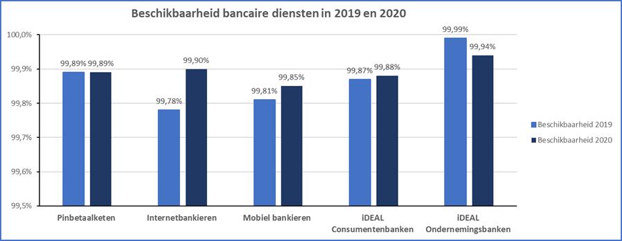 Beschikbaarheid bankproducten in 2019 en 2020